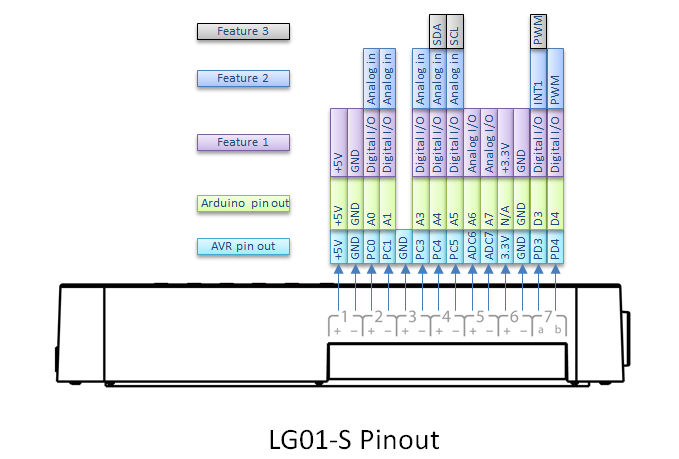 LG01-S pin out